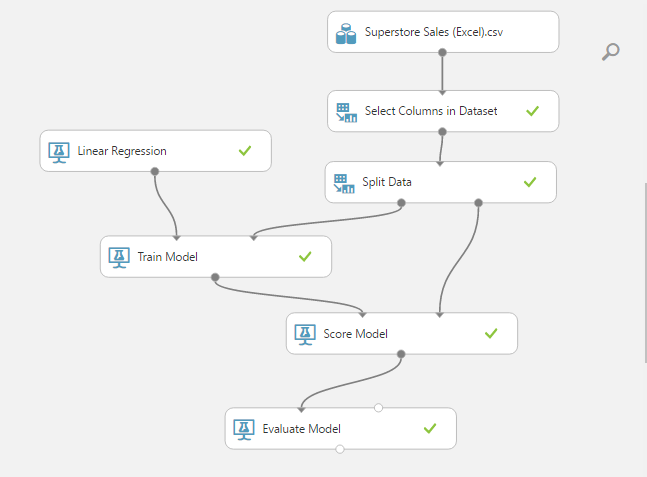 ML Superstore Sales - Expermient Overviewpng