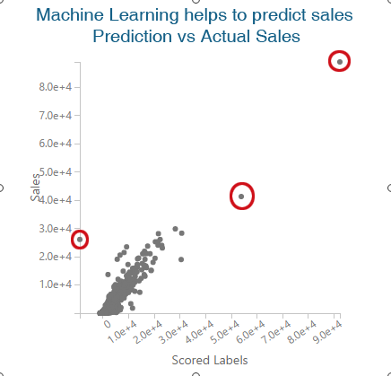 Machine Learning helps to predict sales